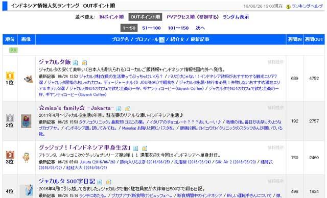 ブログ村ランキングのキャプチャー2